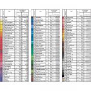 Faber-Castell Polychromos-színskála