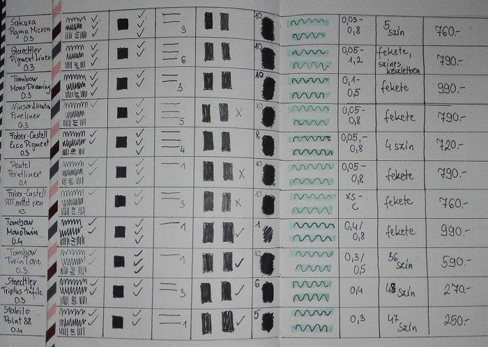 Fekete tűfilc teszt eredmények sima lapon